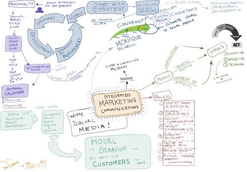 Integrad_marketing_communication_mindmap_v2