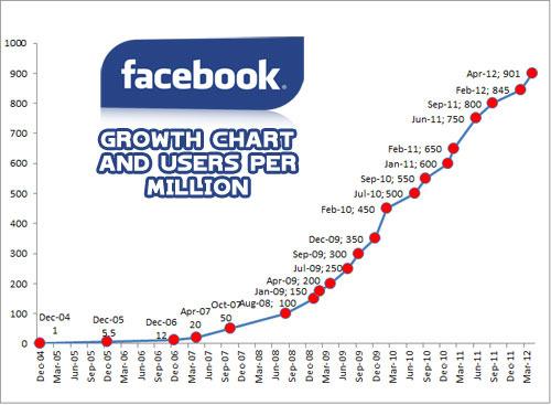 Facebook-user-growth-chart